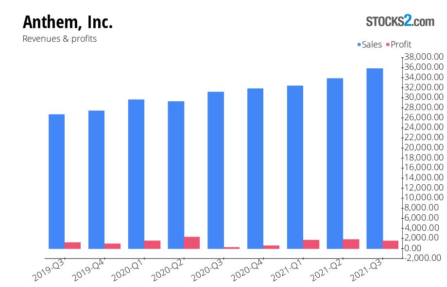 Anthem stock forecast: buy or sell - Stocks2.com
