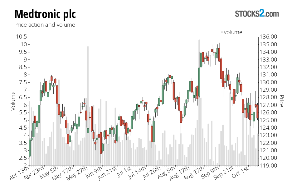 MDT stock price action chart