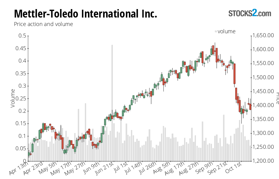 MTD stock price action chart