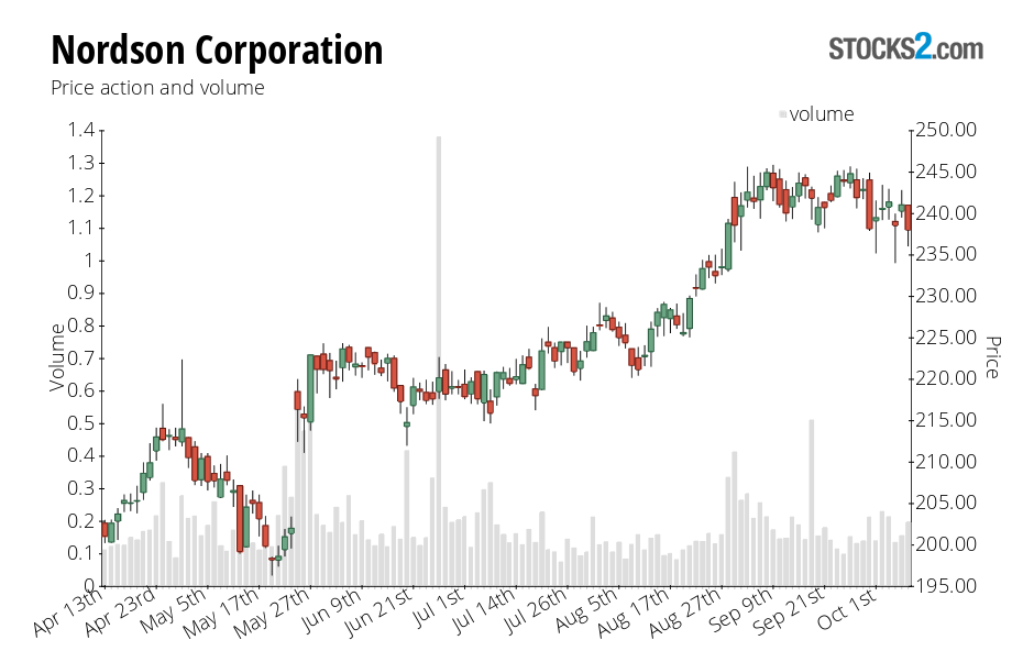 NDSN stock price action chart