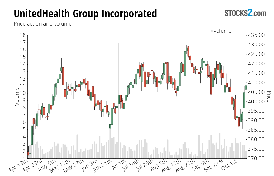 UNH stock price action chart