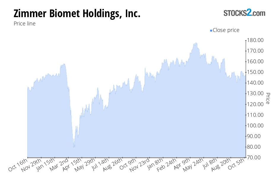 ZBH stock: buy or sell? - Zimmer Biomet